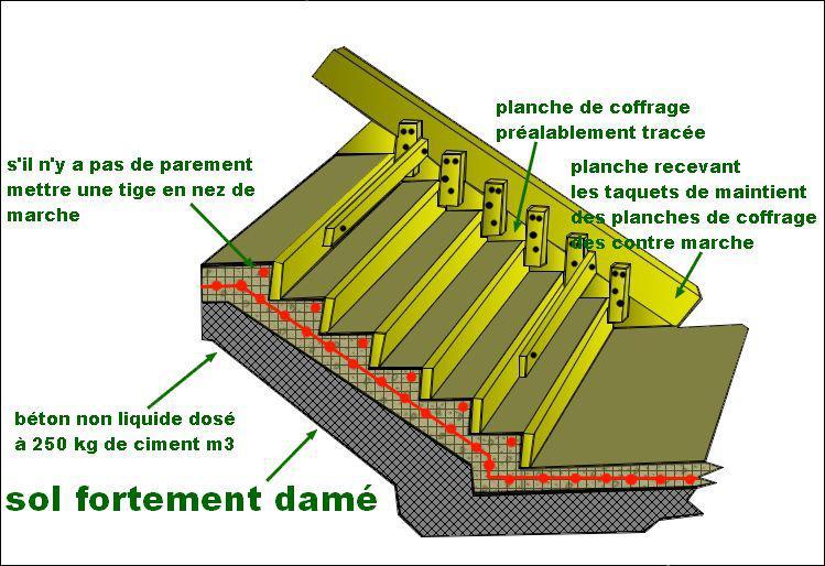 Escalier de jardin en b ton plan de coffrage - Comment faire un coffrage pour terrasse ...