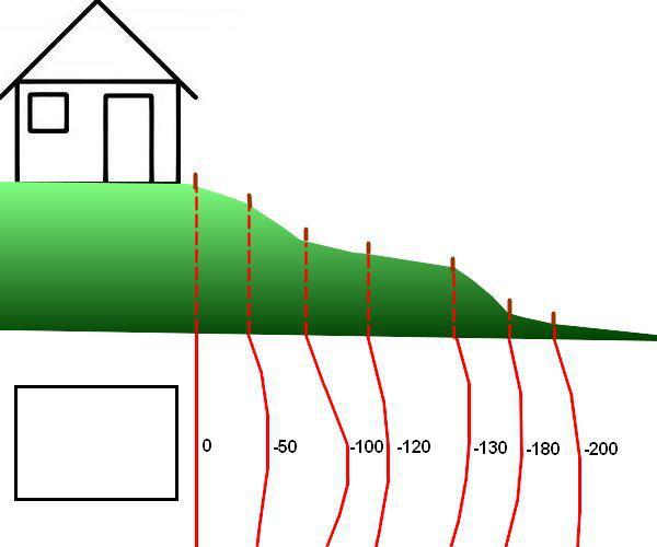 Comment mesurer une pente sans niveau au jardin - Calculer la pente d un toit ...